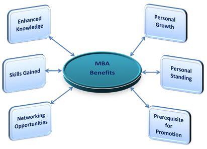 FREE Why do i want to take MBA Essay - ExampleEssays